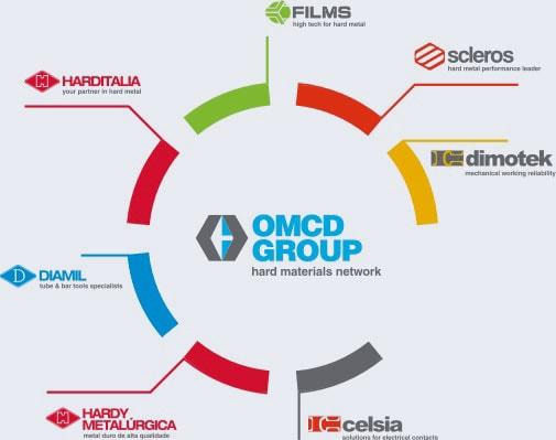 OMCD Group