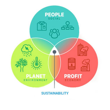 omcd-green-economy